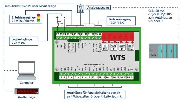 Weight Transmitter WTS Standard