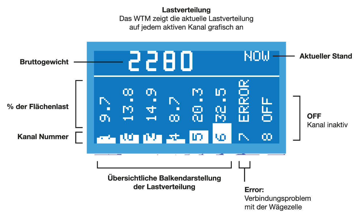 Wägetransmitter WTM-Grafik-2