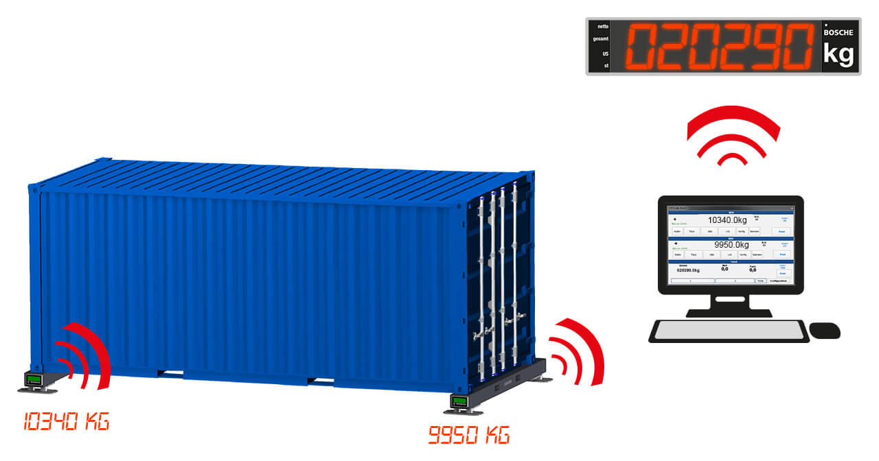 Containerwaage Wlan