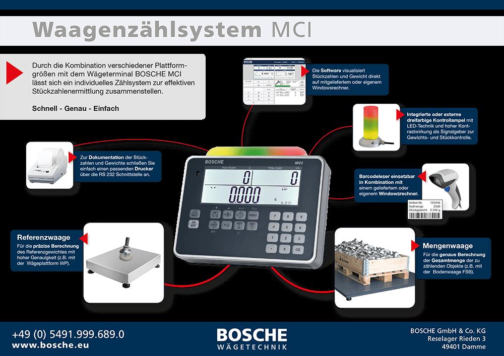 Waagenzaehlsystem_MCI