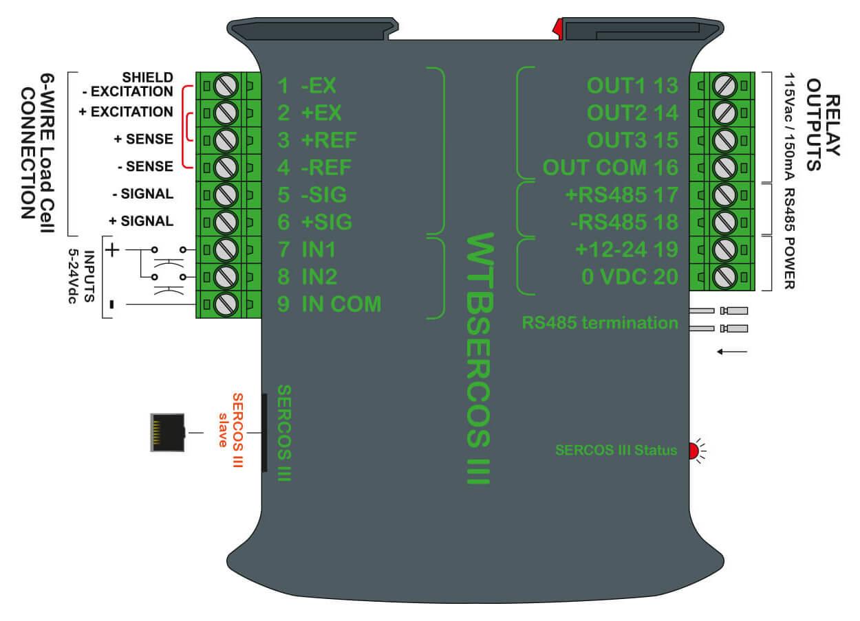 Waegetransmitter_WTB_SERCOSIII59ca5d240d0b6