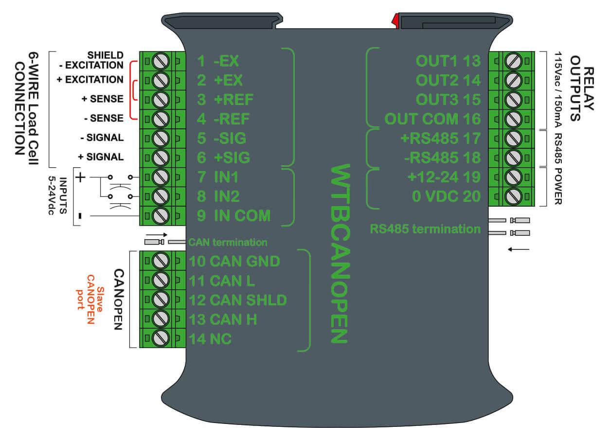 Waegetransmitter_WTB_CANOPEN59ca5b12a666a